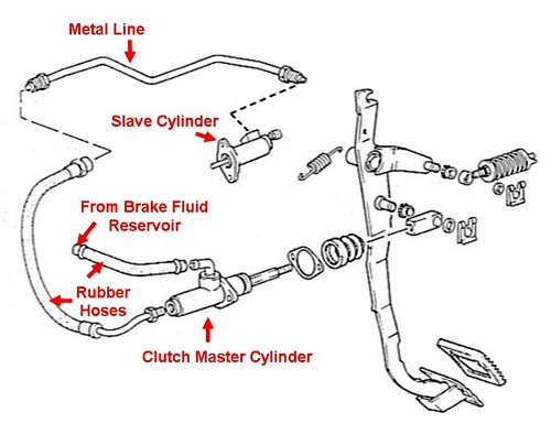 Bleeding The Hydraulic Clutch System How To Library Toyota Mr2 World